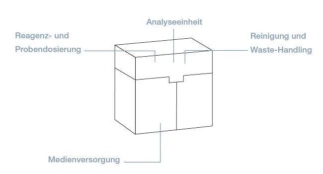Analyse in der In-Vitro-Diagnostik
